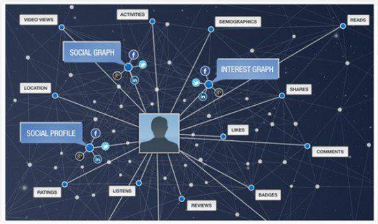 gigya explained, the myndset digital strategy