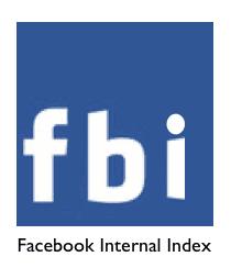 FBI Facebook Index, The Myndset Digital Marketing Strategy