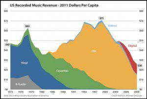 Music Industry Sales ... a mountainous journey
