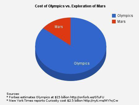 Olympics versus Mars Investment, Myndset Digital Marketing