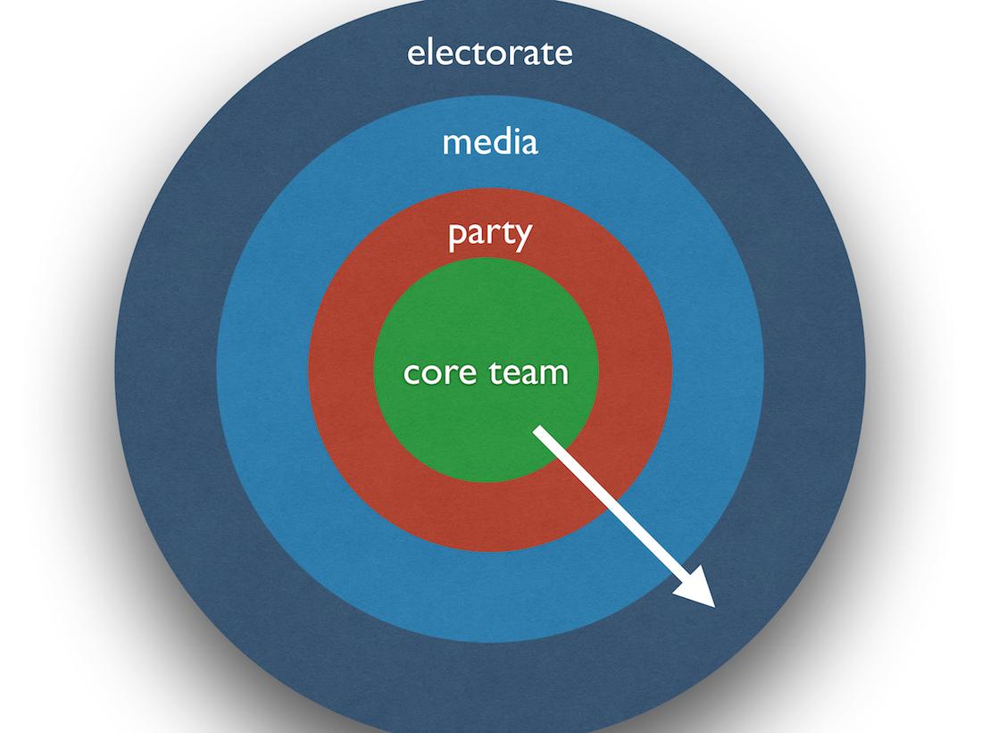 Circles of Allies