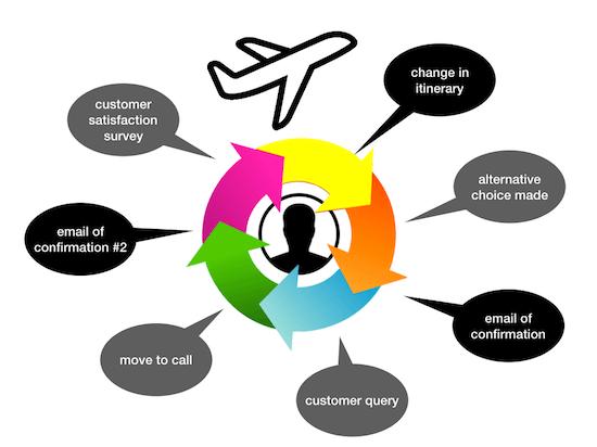 customer journey expedia