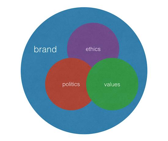 brand politics