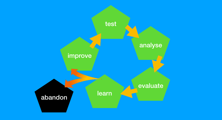 test and learn schema