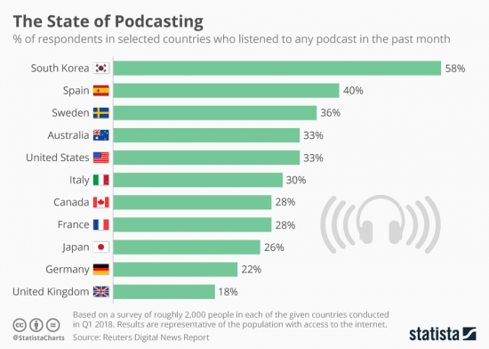 podcasting-countries-statista