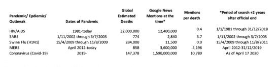 Pandemic graph comparisons